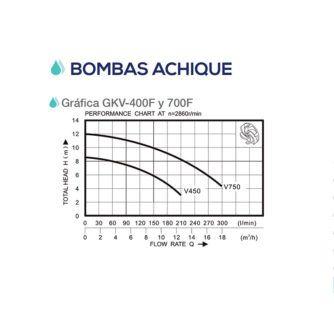 curva-bomba-gkv-400-f-ecobioebro