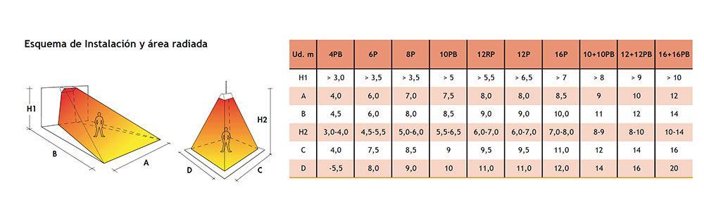 esquema-radiacion-siabs-dc-eco-ecobioebro