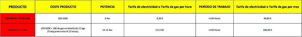 Comparativa-Consumos-gas-y-electrico-ecobioebro-