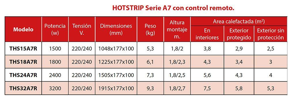 Ficha-tecnica-calefactor-hotstrip-A7-ecobioebro