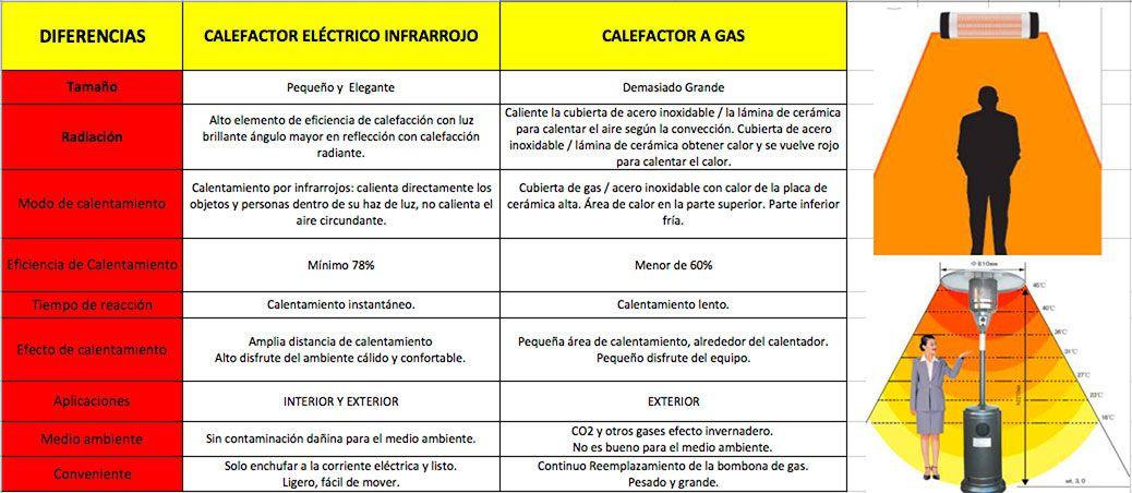 comparativa-rendimiento-gas-y-electrico-ecobioebro