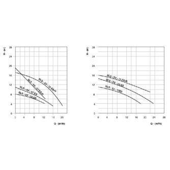curva-rendimiento-serie-SLS-Ecobioebro