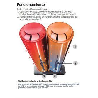 funcionamiento-termo-fleck-duo7-ecobioebro