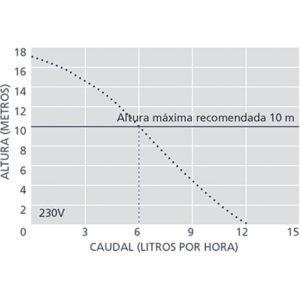 BOMBA DE CONDENSADOS MINI AQUA (Aspen)