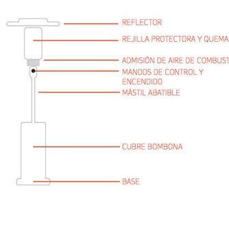 esquema-partes-estufa-a-gas-tipo-seta-ecobioebro