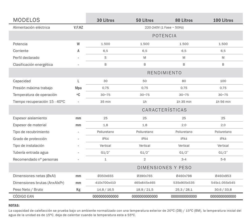 Termos el ctricos termat 30 100 litros ecobioebro - Termos electricos 100 litros precios ...