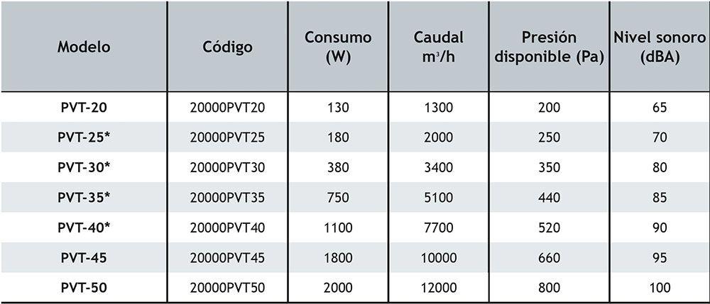 FICHA-TECNICA-EXTRACTOR-VENTILADOR-TUBULAR-SERIE-PVT-ECOBIOEBRO
