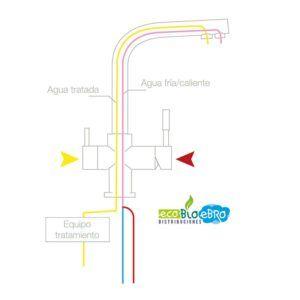 esquema-funcionamiento-grifo-metal-free-ecobioebro