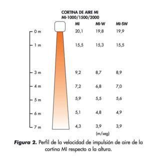 PERFIL-VELOCIDAD-DE-IMPULSION-CORTINAS-mi-ECOBIOEBRO