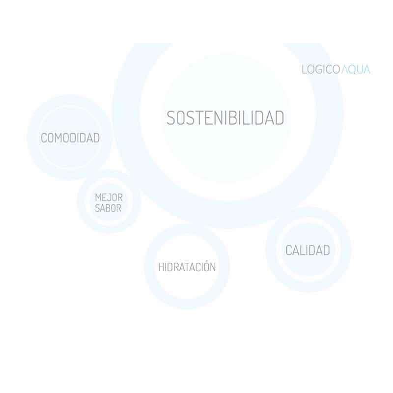 funciones-logico-aqua-ecobioebro
