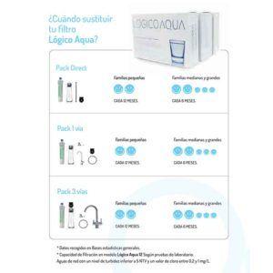 periodo-recambios-filtros-lógico-aqua-ecobioebro