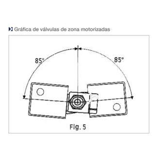 grafica-valvulas-motorizadas-de-zona-ecobioebro