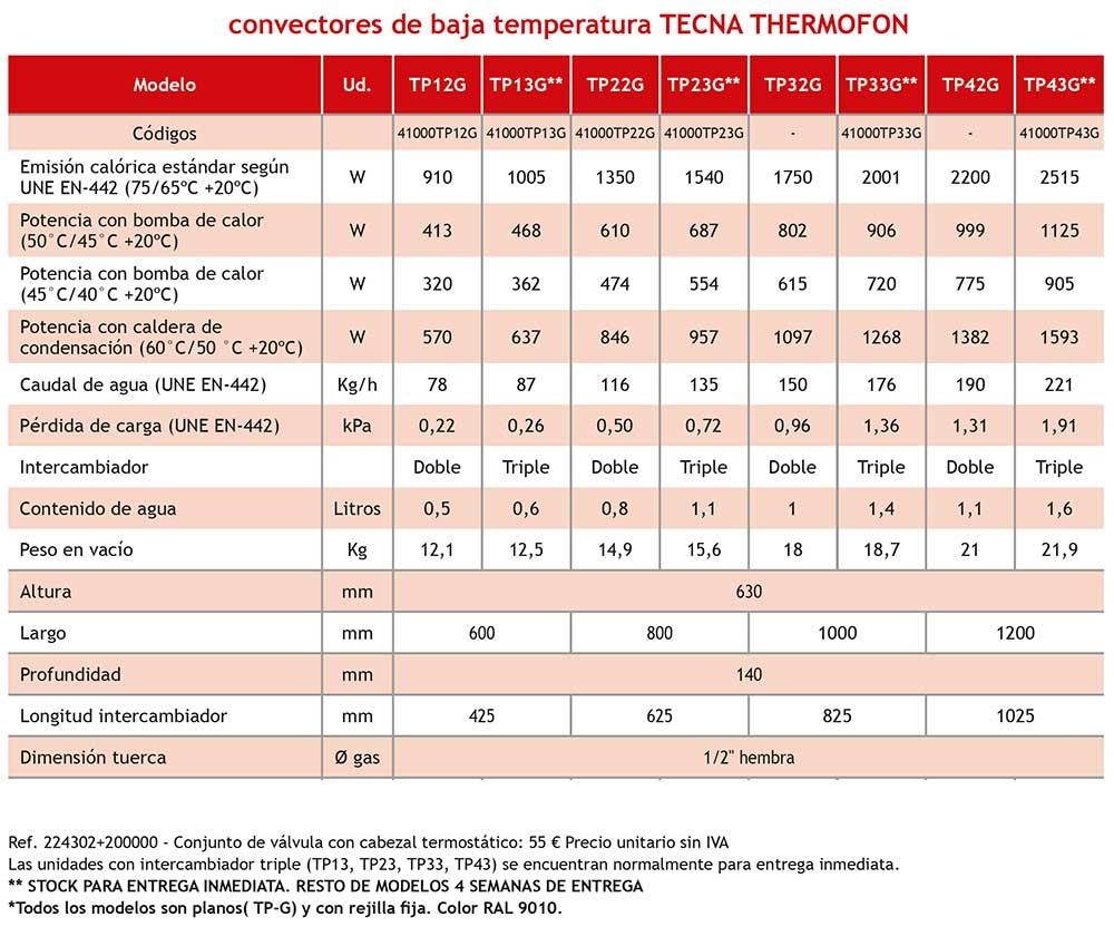 Ficha-tecnica-convector-baja-temperatura-thermofon-ecobioebro