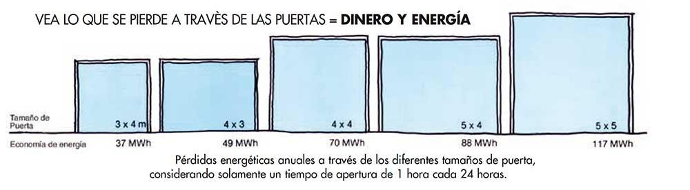 diagrama-perdida-energetica-anual-blog-ecobioebro