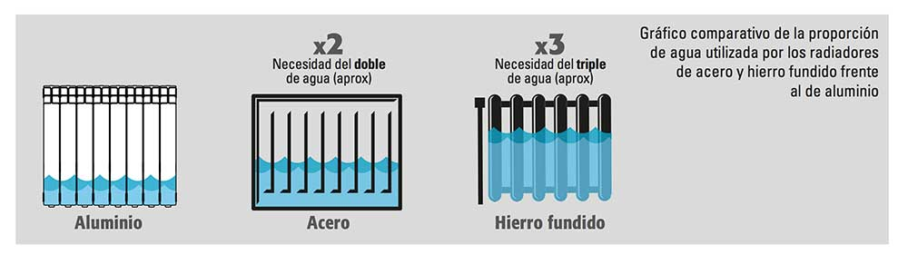 grafica-comparativa-blog-aluminio-ecobioebro