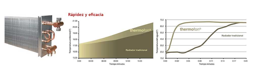rapidez-y-eficacia-convector-thermofon-ecobioebro