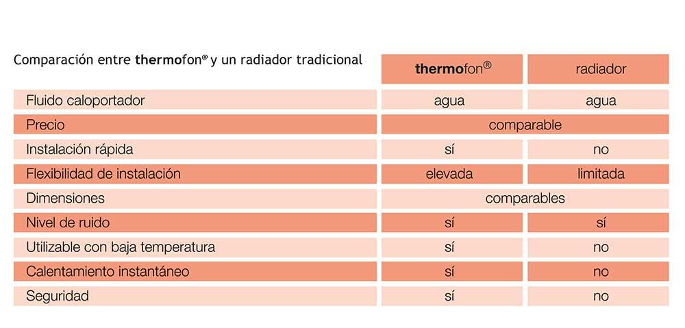 tabla-comparativa-thermofon-y-radiador-tradicional-ecobioebro