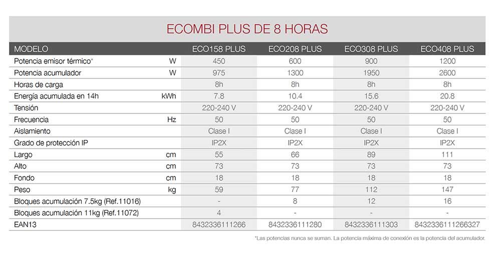 FICHA-TECNICA-ECOMBI-PLUS-8-HORAS-ECOBIOEBRO
