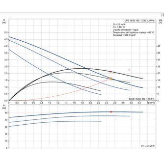 curva-rendimiento-bomba-UPS-1550-130-ecobioebro