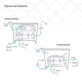 esquema-instalacion-fontana-ecobioebro