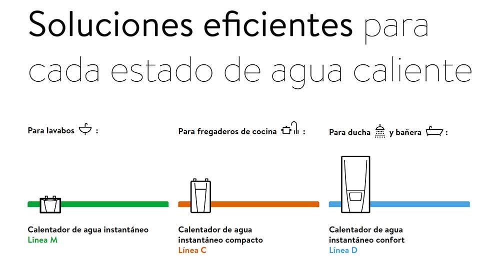 SOLUCIONES-EFICIENTES-PARA-CADA-ESTADO-DE-AGUA-CALIENTE-ECOBIOEBRO