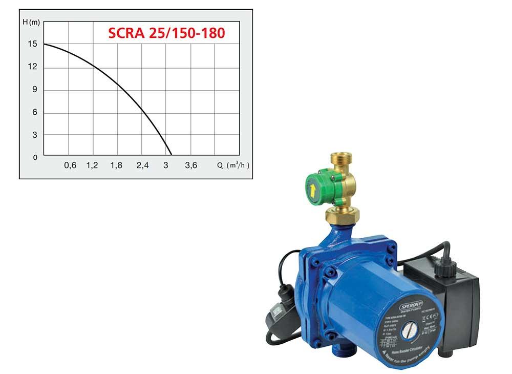 electrobomba-automatica-SCRA-25-150180-ecobioebro