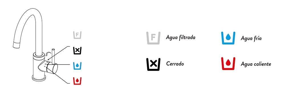 posiciones-grifo-3-vias-nor-ecobioebro