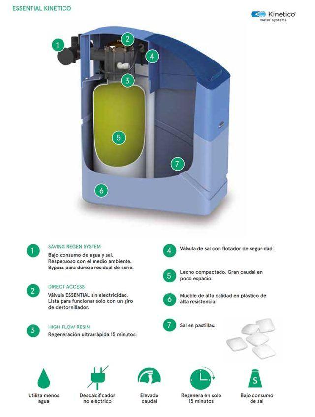 partes-descalcificador-kinetico-ecobioebro