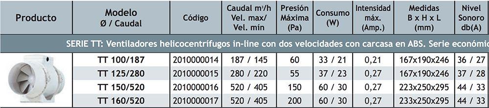 FICHA-TECNICA-VENTILADOR-MIXFLOW-TECNAVENTS-ECOBIOEBRO