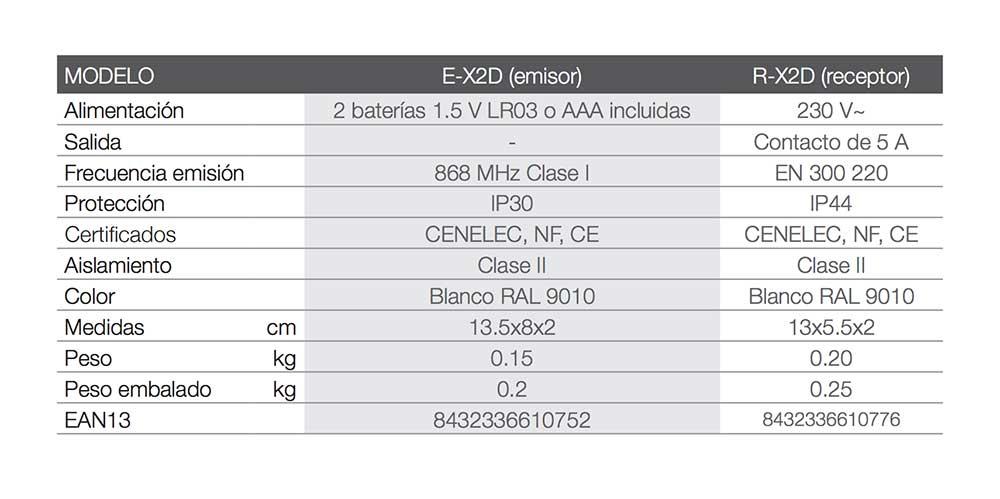 FICHA-TECNICA-CRONOTERMOSTATO-DE-AMBIENTE-DIGITAL-SIN-HILOS-(X2D)-emisor-y-receptor-ECOBIOEBRO