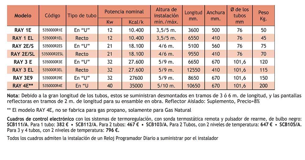 MODELOS-Tubo-radiante-a-gas-RAY-RED-ECOBIOEBRO