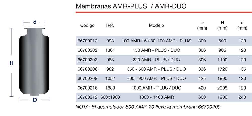 ficha-tecnica-membranas-ibaiondo-AMR-ecobioebro