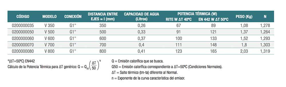 dimensiones-radiador-aluminio-mithos-verona-ecobioebro