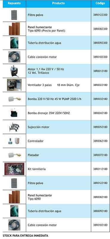 accesorios-de-repuesto-evaporativos-coolvent-ecobioebro
