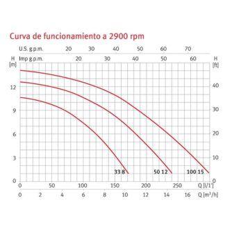 curva-bomba-espa-piscina-silent-I-ecobioebro