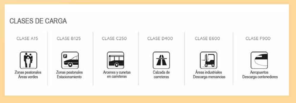 CLASES-DE-CARGA-REJILAS-Y-CANALETAS-ECOBIOEBRO