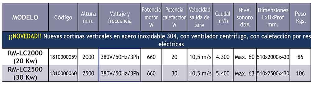 FICHA TECNICA CORTINA DE AIRE VERTICAL CON CALEFACCIÓN POR RESISTENCIAS ELÉCTRICAS ECOBIOEBRO