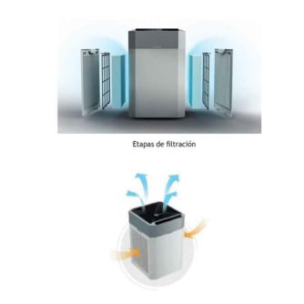 etapas-filtracion-tecnapure-uv-hepa-ecobioebro