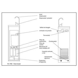esquema-fuente-agua-fc1750-inox-ecobioebro